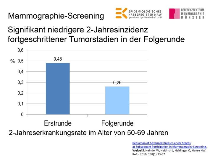 Fortgeschrittener Brustkrebs durch wiederholtes Mammographie-Screening seltener
