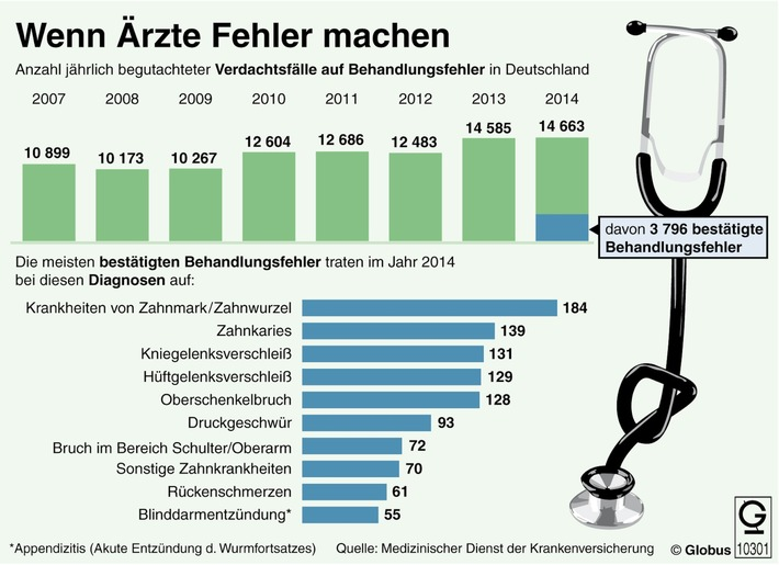 """""""Grafik des Monats"""" - Thema im Juli: Ärztliche Behandlungsfehler"""