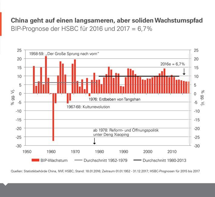 Chinas Wirtschaft ist in der Realität angekommen