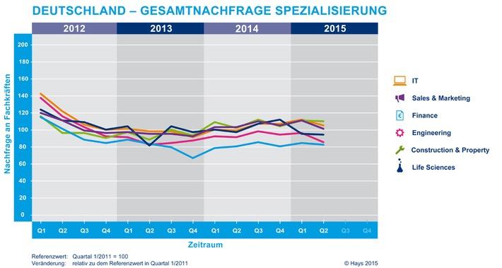 Hays-Fachkräfte-Index: Nachfrage nach Fachkräften sinkt deutlich