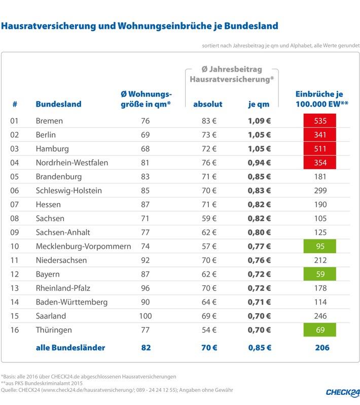 Hausratversicherung in Einbruchshochburgen meist teuer
