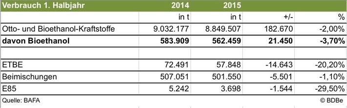 Bioethanol im 1. Halbjahr 2015: Produktion gestiegen, Verbrauch wegen hoher Treibhausgaseinsparungen gesunken