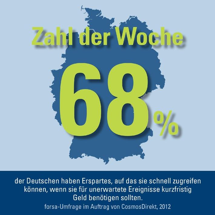 Zahl der Woche: 68 Prozent der Deutschen haben Erspartes, auf das sie schnell zugreifen können, wenn sie für unerwartete Ereignisse kurzfristig Geld benötigen sollten.