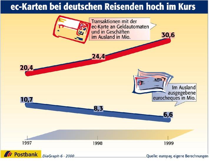 Der eurocheque verschwindet aus der Reisekasse der Deutschen