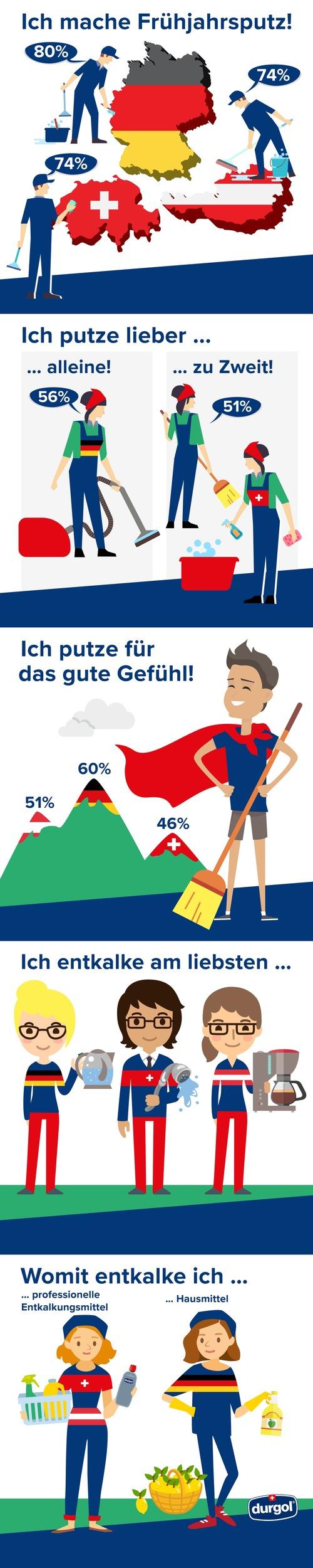 durgol Frühjahrsputzstudie deckt auf, wie die Schweizer putzen
