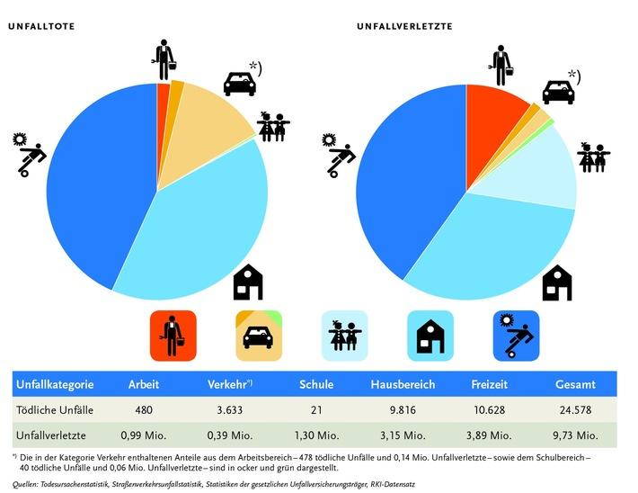 Zahl der Unfalltoten in Deutschland auf rund 25.000 gestiegen / BAuA veröffentlicht Unfallstatistik für Deutschland für 2015