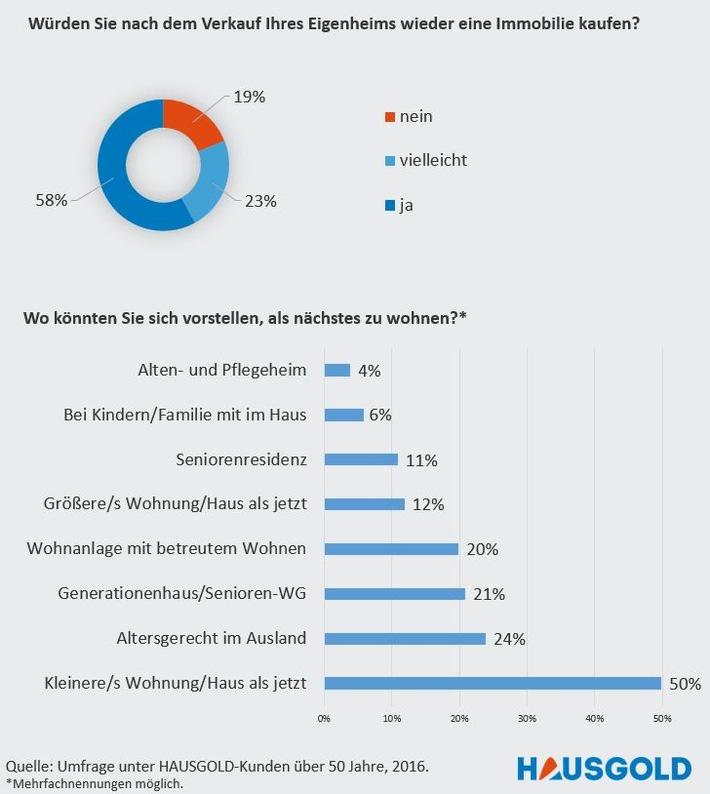 Lieber Eigentum als Miete: Generation 50 Plus bevorzugt Wohnen in den eigenen vier Wänden
