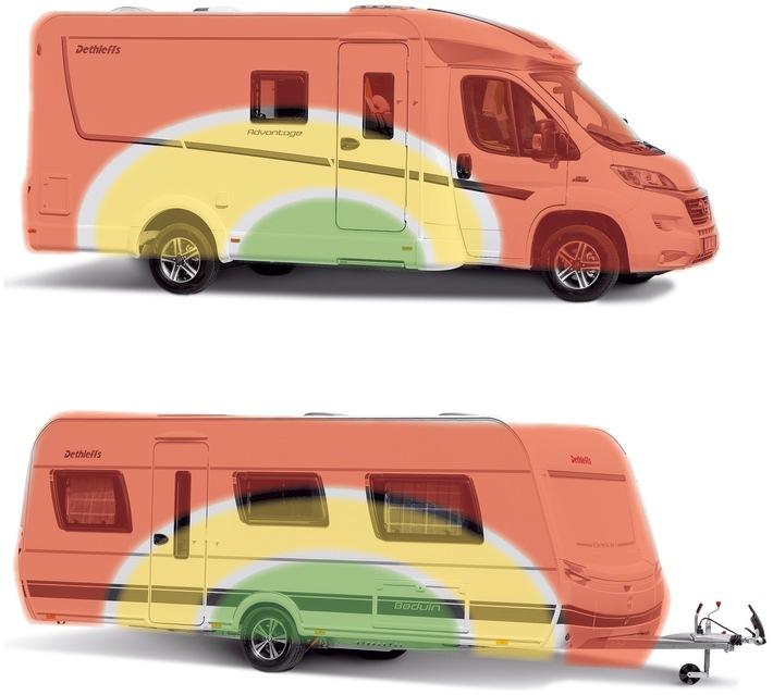 GTÜ Urlaubsratgeber: Die Last mit der Last - Reisemobil und Caravan richtig beladen