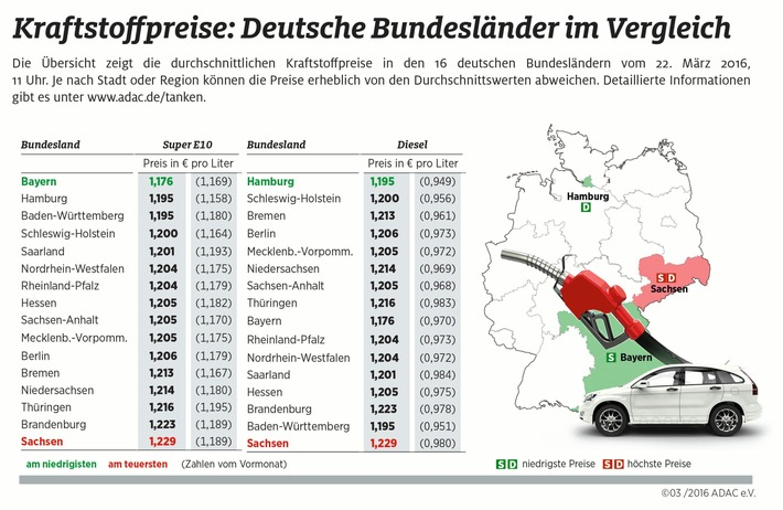 Benzin in Bayern am billigsten / Sachsen tanken laut ADAC-Ländervergleich am teuersten