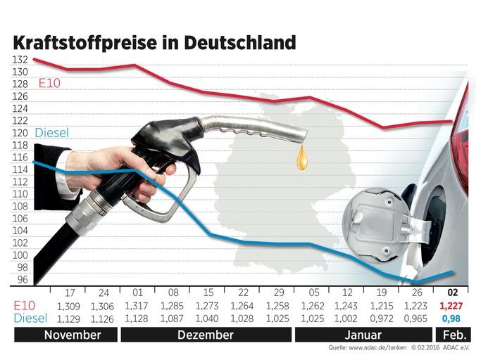 Kraftstoffpreise ziehen leicht an / Ölpreis legt seit vergangener Woche zu