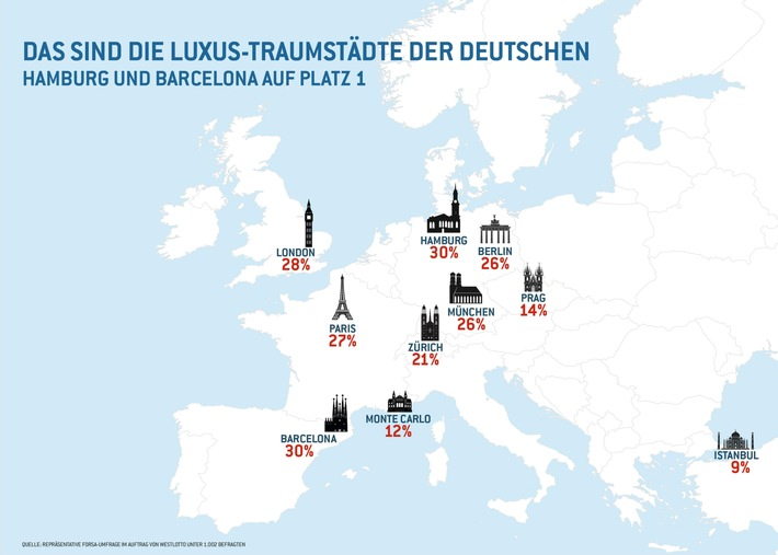 Ergebnisse einer repräsentativen forsa-Umfrage / Hamburg schlägt Monte Carlo, London und Paris als beliebteste Luxus-Traumstadt der Deutschen