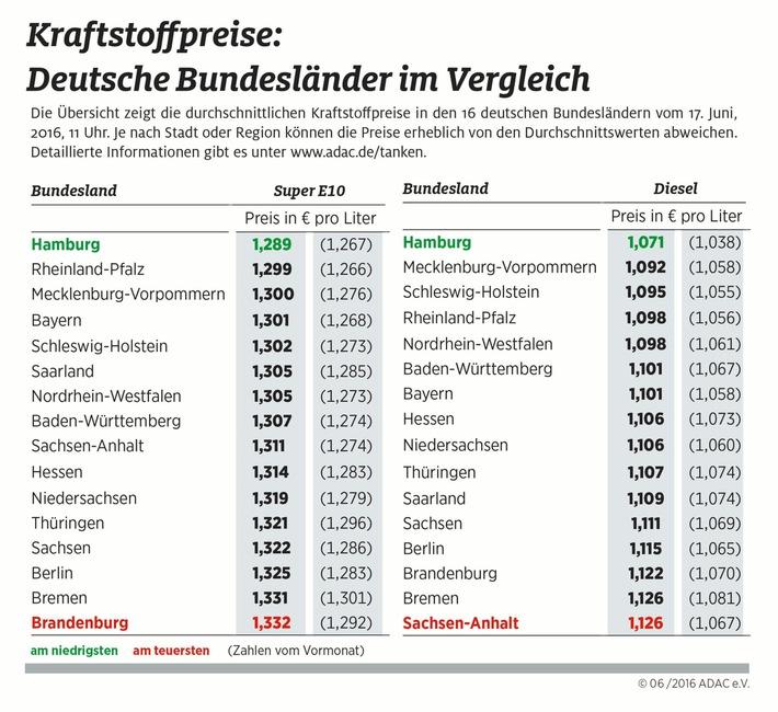 Norddeutsche tanken billiger / Kraftstoffpreise in Hamburg am niedrigsten, in Brandenburg und Sachsen-Anhalt am höchsten / Preisunterschiede von bis zu 5,5 Cent