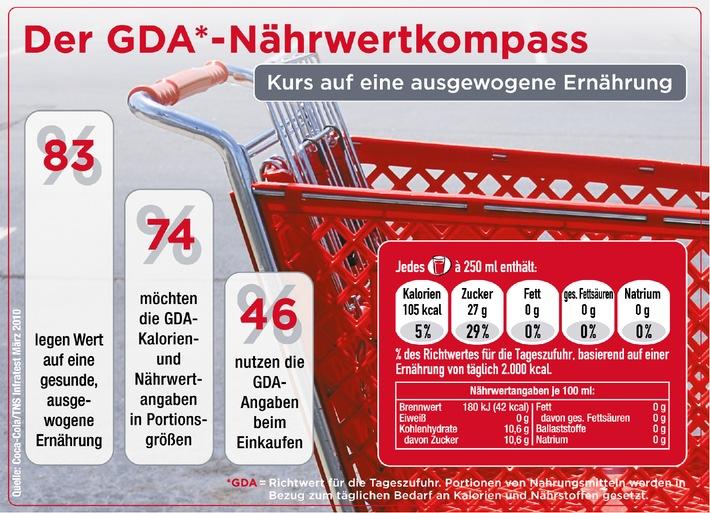 Kurs auf eine ausgewogene Ernährung: Der GDA-Nährwertkompass (mit Bild)