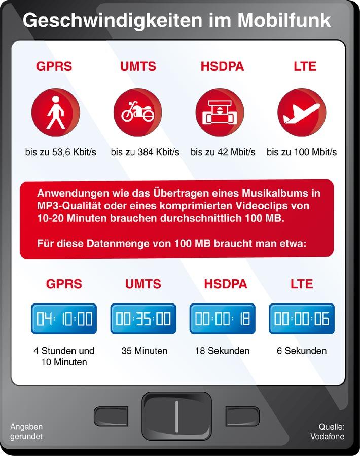 """Düsseldorf ist erste LTE-Landeshauptstadt / Joussen: """"Zukunft ist Breitband plus Mobilität"""" (mit Bild)"""