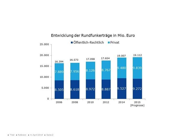 Umsatz und Beschäftigung im Rundfunk 2014 stark gestiegen - Rentabilität von Fernsehen und Hörfunk sinkt aber / Neue Studie zur wirtschaftlichen Lage des Rundfunks in Deutschland erschienen