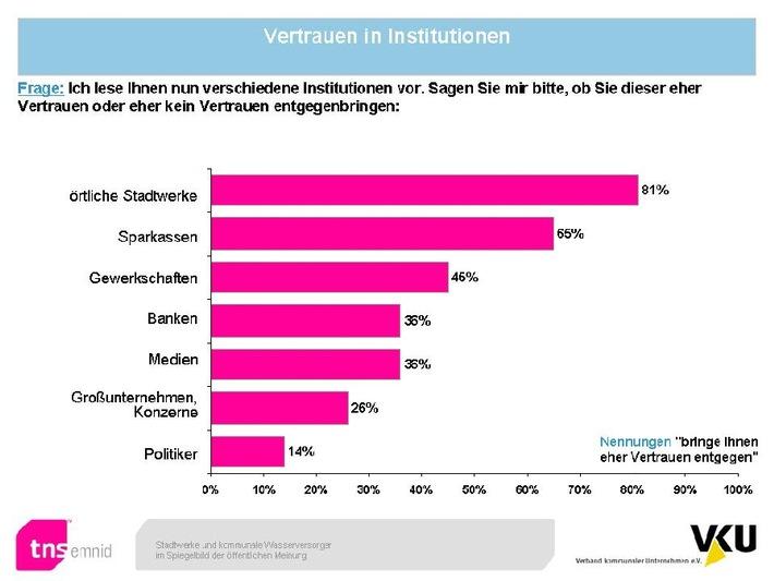 Emnid-Umfrage: Kommunale Unternehmen sind Spitzenreiter  in Sachen Vertrauen