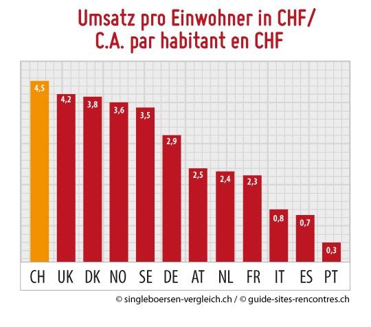 La rencontre en ligne Suisse 2015: «mobile» makes money! / Forte croissance avec un C.A. de 37.6 millions CHF