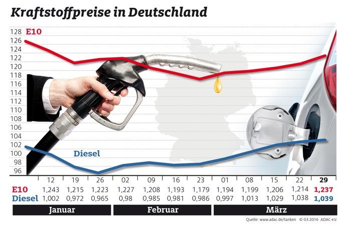 Spritpreise legen wieder zu / ADAC: Benzin mehr als zwei Cent teurer als in der Vorwoche