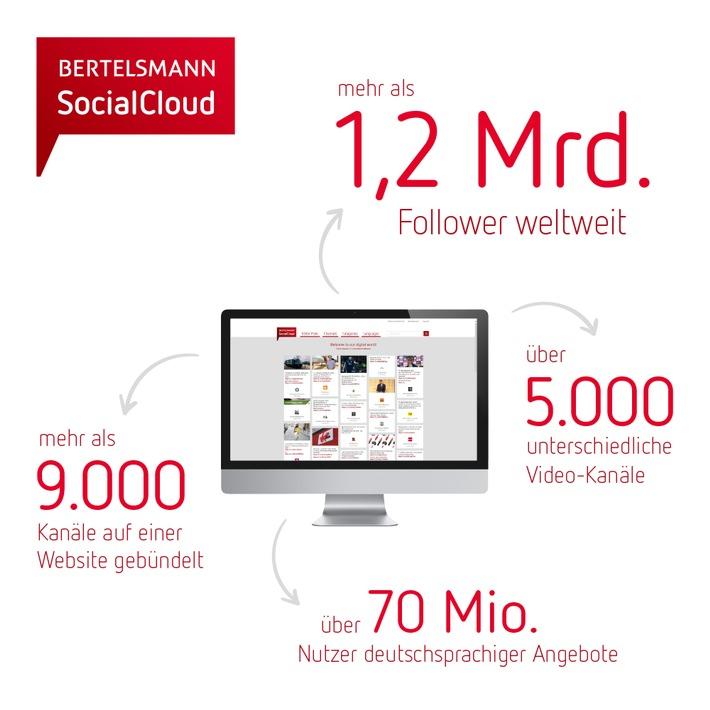Social-Media-Reichweite von Bertelsmann steigt auf mehr als 1,2 Milliarden Follower