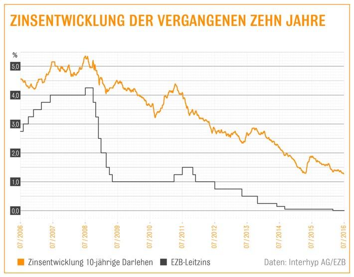 Häuslekäufer profitieren von Brexit und EZB-Politik: Minusrendite für Bundesanleihen ermöglicht Banken günstige Refinanzierung / Interhyp-Bauzins-Trendbarometer sieht Seitwärtsbewegung beim Baugeld