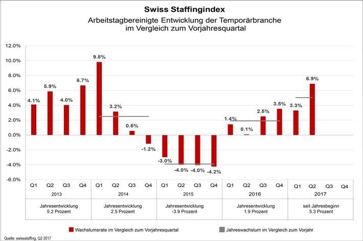 Swiss Staffingindex - Wachstumsschub von 6,9% in der Temporärbranche im 2. Quartal
