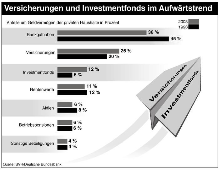 BVR: Bundesbürger legten 151 Milliarden Euro auf die hohe Kante / Grö�te Zuwächse bei Versicherungen und Investmentfonds