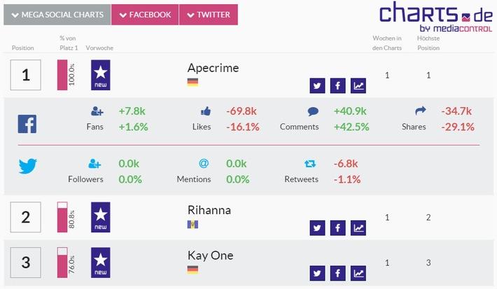 media control veröffentlicht die ersten Social Media Artist Charts - zum ersten Mal basierend auf deutschen Nutzerdaten von Facebook und Twitter - ApeCrime toppt Superstar Rihanna