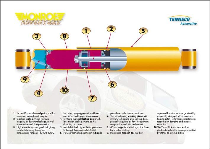 Une nouvelle manière de conduire un véhicule tout terrain : MONROE ADVENTURE(TM) offre liberté, sécurité et confort