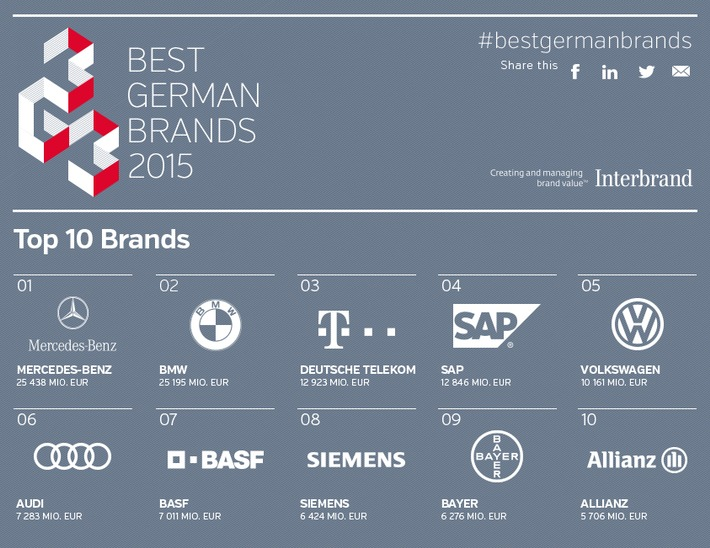 Stabiles Markenwert-Wachstum bei Interbrands Best German Brands 2015