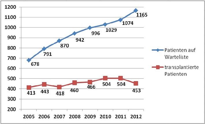 Swisstransplant: Ernüchternde Jahreszahlen - weniger als 100 Organspender im 2012