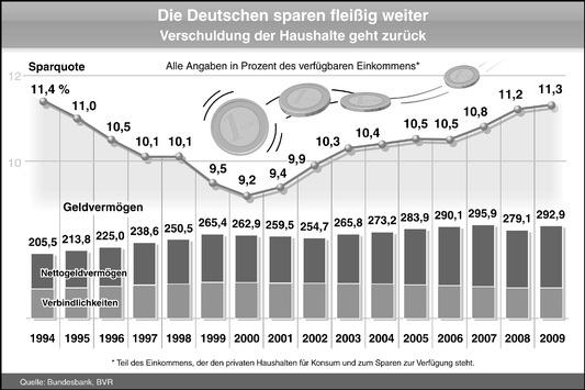 BVR zum Weltspartag: Sparquote bleibt hoch / Geldvermögen ist im Jahr 2009 deutlich gestiegen (mit Bild)