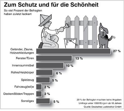 Schutz vor Schönheit (mit Bild) / Was die deutschen Heimwerker bewegt, wenn sie Lackierarbeiten durchführen