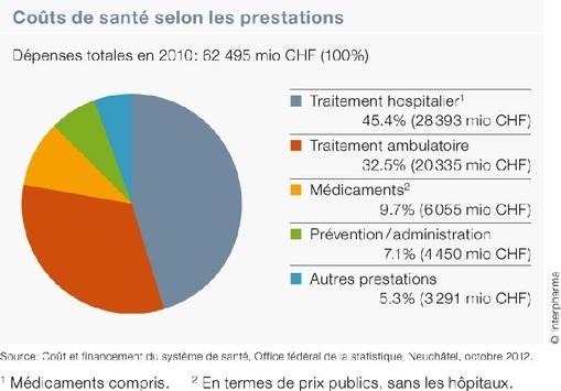 «Santé publique en Suisse»: La part des médicaments aux coûts de santé diminue à nouveau