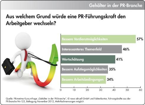 Gehälter in der PR-Branche: Fast jede zweite Führungskraft ist mit ihrem Gehalt unzufrieden