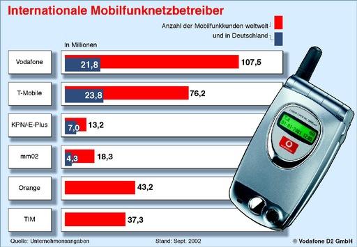Internationale Mobilfunknetzbetreiber / Mobilfunk Datendienste