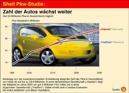 Shell Pkw-Studie: Zahl der Autos steigt, Kohlendioxid-Emission sinkt / Im Jahr 2030 bis zu 53,5 Millionen Pkw in Deutschland möglich / Frauen und Senioren holen bei der Motorisierung weiter auf