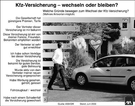 AXA Studie: Deutsche wechseln Kfz-Versicherung aus Kostengründen
