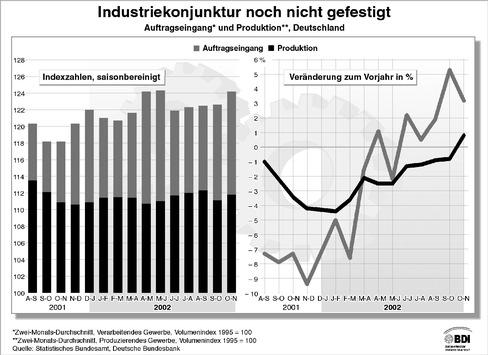"""BDI-Konjunktur-Report / Rogowski: """"Ohne Vertrauen in Wirtschaftspolitik rückt Aufschwung in weite Ferne!"""""""