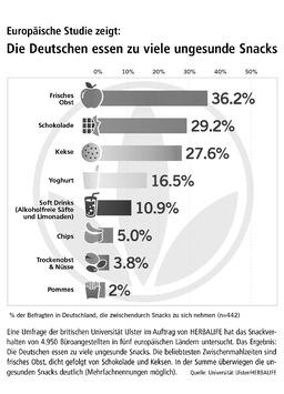 Europäische Studie zeigt: Die Deutschen essen zu viele ungesunde Snacks