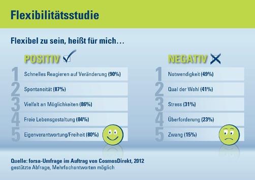 Flexibilitätsstudie: Deutschland muss flexibel sein / Und will es auch