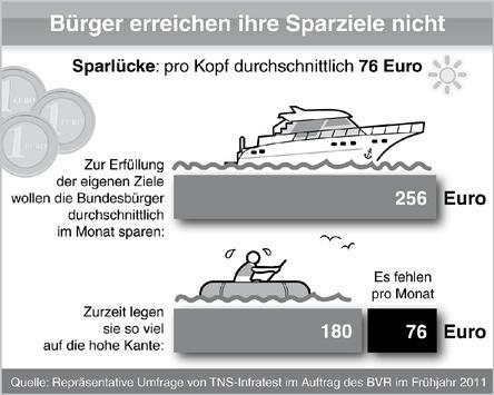 Umfrage: Deutsche verfehlen ihr Sparziel um 30 Prozent (mit Bild)