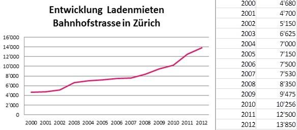 Location Group Research: Neue Spitzenmiete von 13'850 Franken an der Zürcher Bahnhofstrasse