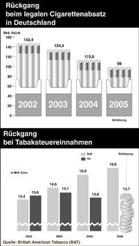 Technische Wiederholung: BAT für die Zukunft gut aufgestellt / Mit starken Marken und Neuausrichtung gegen den Branchentrend