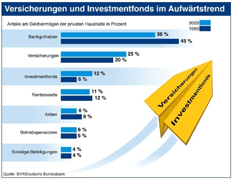 BVR: Bundesbürger legten 151 Milliarden Euro auf die hohe Kante / Größte Zuwächse bei Versicherungen und Investmentfonds
