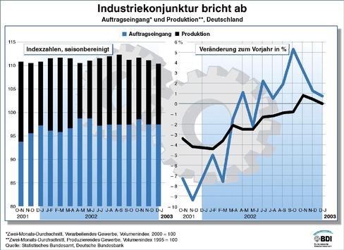BDI: Industriekonjunktur bricht ab