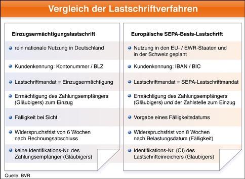"""Europäisches """"SEPA-Lastschriftverfahren"""" startet am 2. November - Genossenschaftsbanken gehören zu den ersten Anbietern in Deutschland (mit Grafik)"""