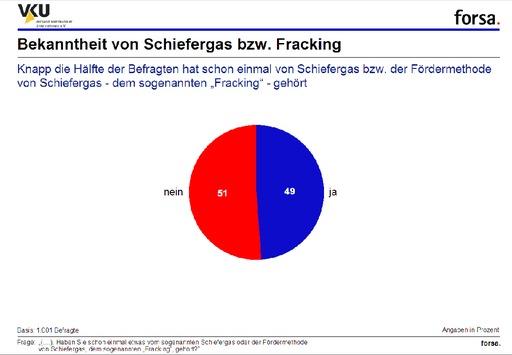 Forsa-Umfrage zu Schiefergas / Deutsche fordern strenge Regeln für die Schiefergasförderung