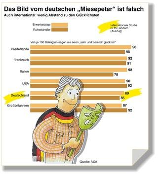 """Falsches Klischee vom """"Miesepeter"""" / AXA Studie zeigt: Die meisten Deutschen sind glücklich"""