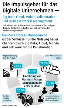 Kundenbefragung der Software AG: Big Data, Cloud und Prozessmanagement eröffnen Unternehmen neues Geschäftspotenzial
