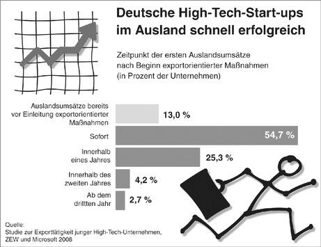 Deutsche High-Tech-Gründer zeigen schnell international Flagge / Start-ups profitieren von einem schnellen Start ins internationale Geschäft - doch eine gute strategische Vorbereitung ist Pflicht